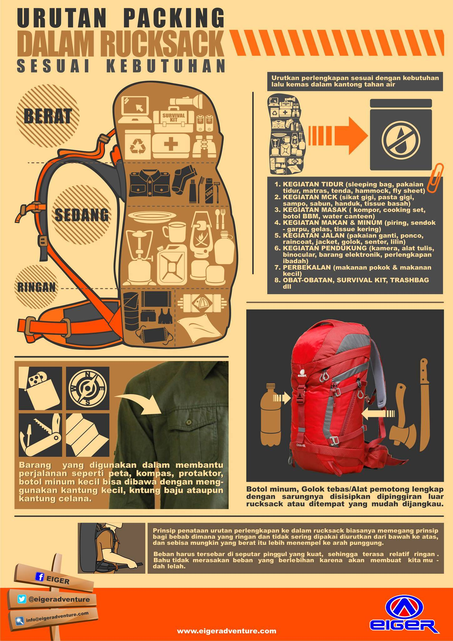 Eiger_packing